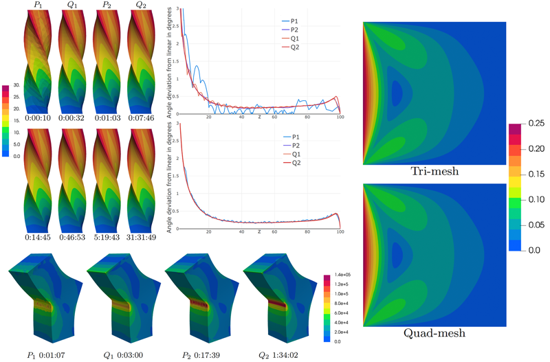 A Large Scale Comparison of Tetrahedral and Hexahedral Elements for Finite Element Analysis