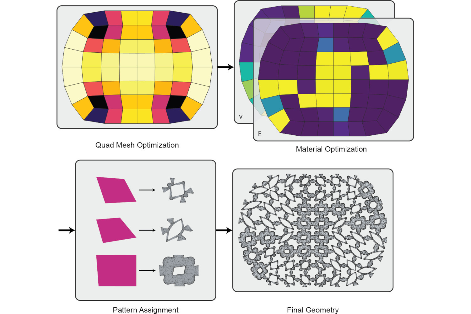 A Low-Parametric Rhombic Microstructure Family for Irregular Lattices