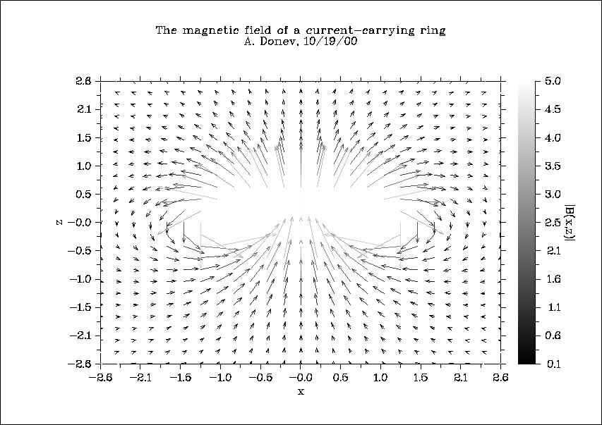 Fortran code example pdf format
